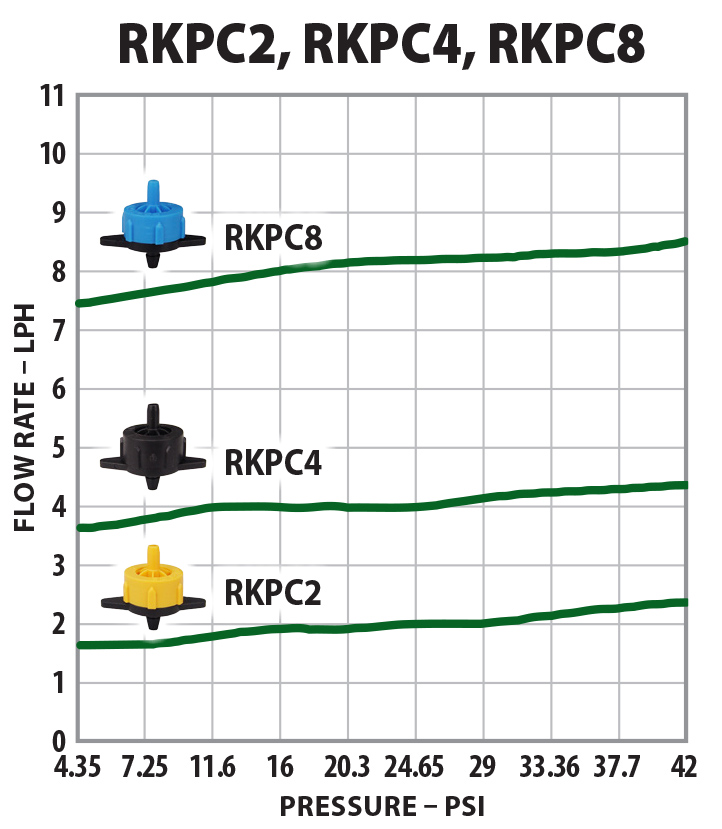 8 LPH Pressure Compensating Dripper PC Take Apart Dripper Drip Emitter